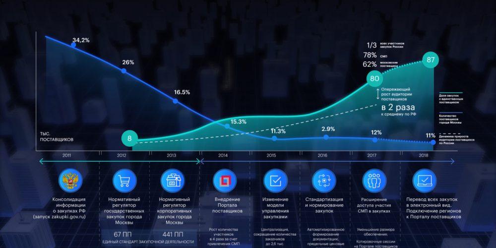 Динамическая инфографика - видео инфографика, анимационные ролики, 3D визуализация, создание видео инфографики