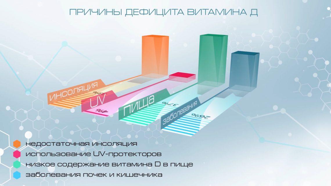 3D инфографика - видео инфографика, анимационные ролики, 3D визуализация, создание видео инфографики